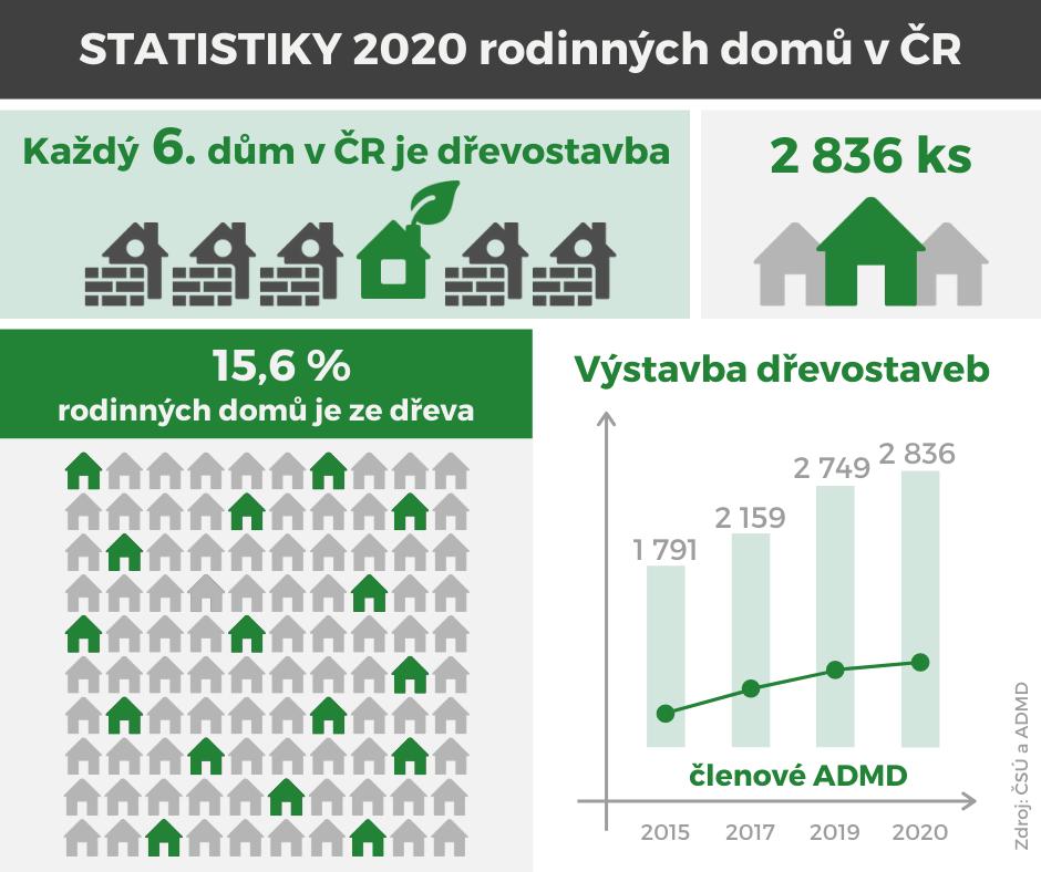 Statistiky rodinných domů v ČR 2020. Každý 6. dům je dřevostavba.